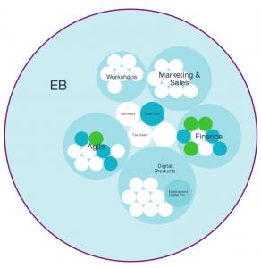 Holacracy Kreis der Elasticbrains
