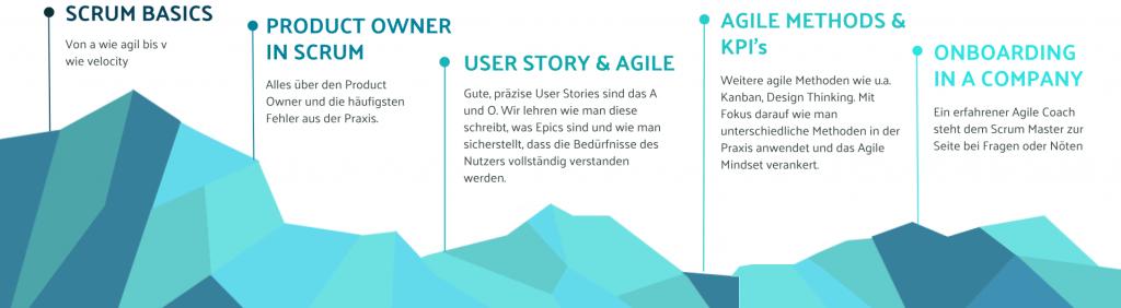 Die Scrum Master Asubildungs Roadmap unserer Scrum Master Academy München