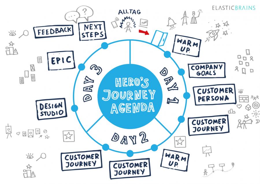 Heros Journey - In 3 Tagen zur digitalen Produktvision - unser Product Development Bootcamp Workshop